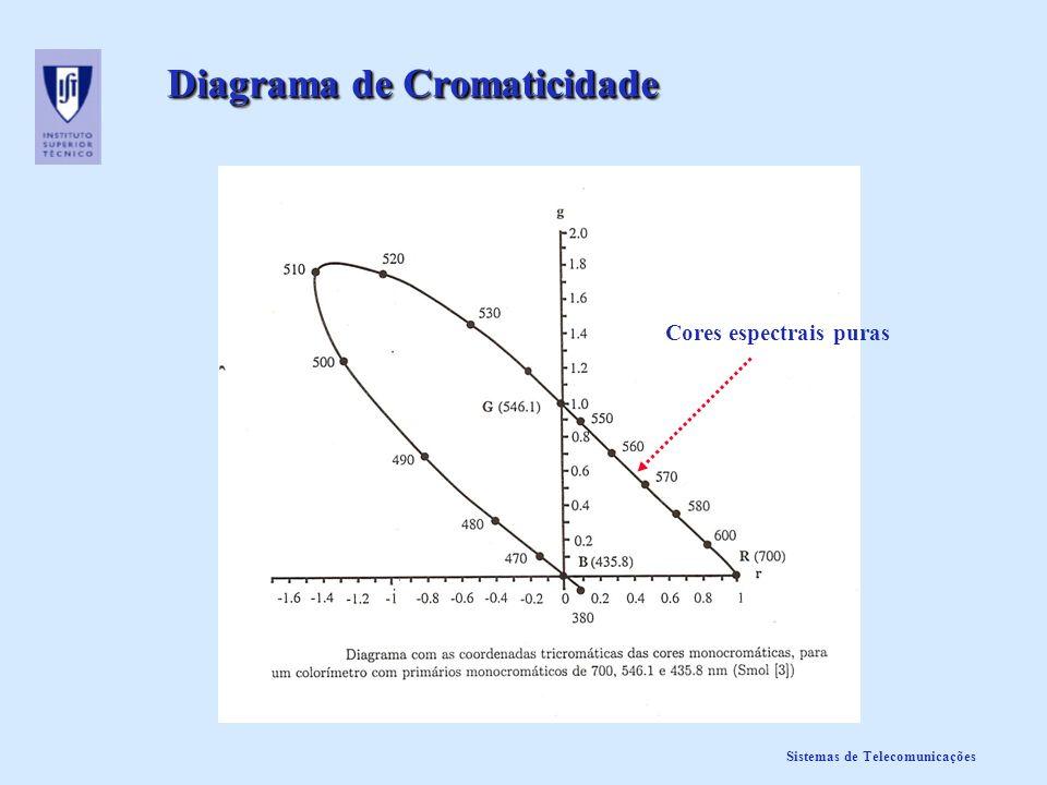 Sistemas de Telecomunicações Diagrama de Cromaticidade Cores espectrais puras