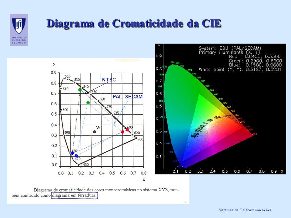 Sistemas de Telecomunicações Diagrama de Cromaticidade da CIE PAL, SECAM NTSC