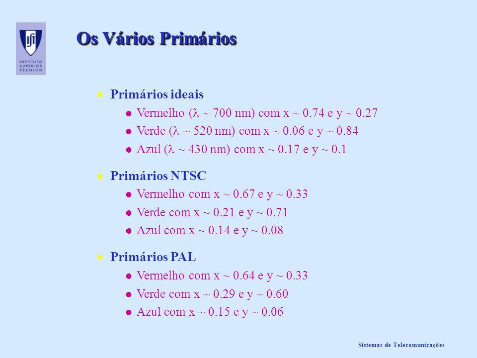 Sistemas de Telecomunicações Os Vários Primários Primários ideais Vermelho ( ~ 700 nm) com x ~ 0.74 e y ~ 0.27 Verde ( ~ 520 nm) com x ~ 0.06 e y ~ 0.