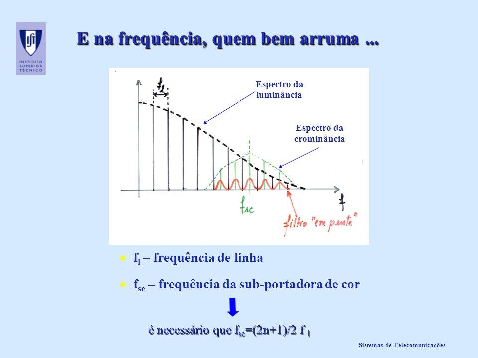 Sistemas de Telecomunicações E na frequência, quem bem arruma... f l – frequência de linha f sc – frequência da sub-portadora de cor é necessário que
