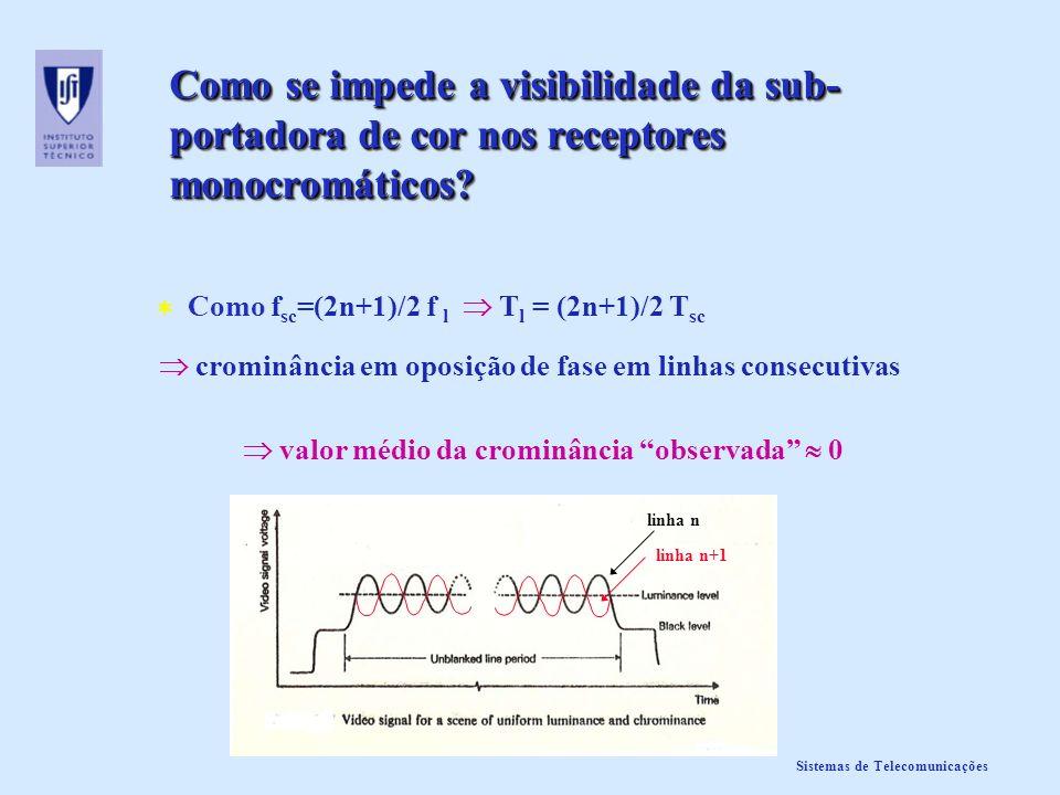 Sistemas de Telecomunicações Como se impede a visibilidade da sub- portadora de cor nos receptores monocromáticos? Como f sc =(2n+1)/2 f l T l = (2n+1