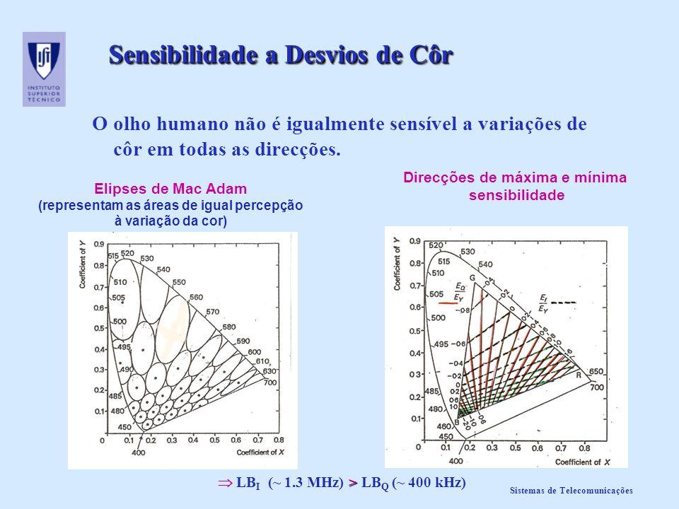 Sistemas de Telecomunicações Sensibilidade a Desvios de Côr O olho humano não é igualmente sensível a variações de côr em todas as direcções. Elipses