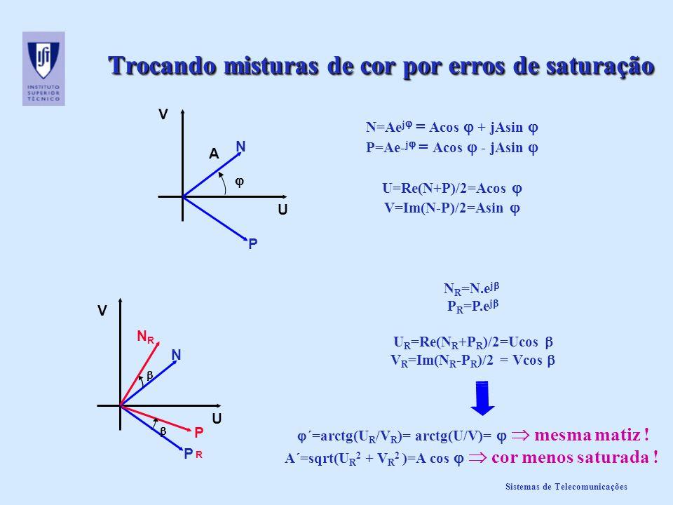 Sistemas de Telecomunicações Trocando misturas de cor por erros de saturação N R =N.e j P R =P.e j U R =Re(N R +P R )/2=Ucos V R =Im(N R -P R )/2 = Vc