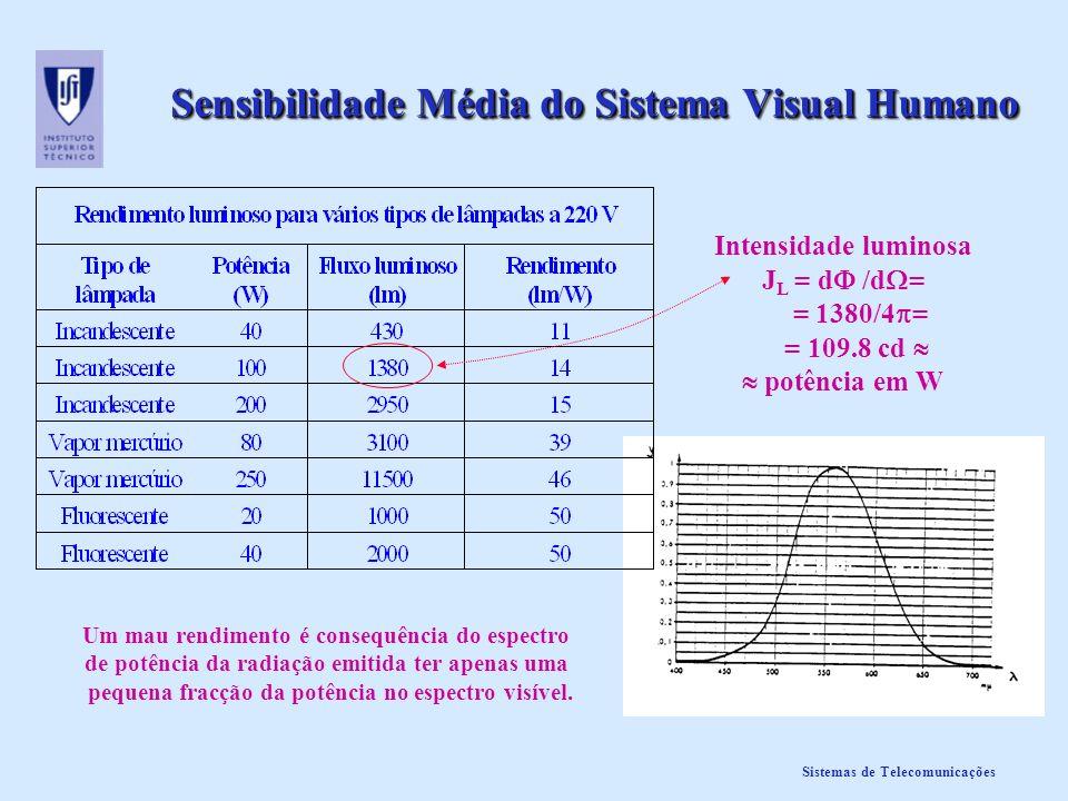 Sistemas de Telecomunicações Acuidade Visual versus Número de Linhas A acuidade visual é a capacidade do olho distinguir ou resolver detalhe (informação espacial) numa imagem.