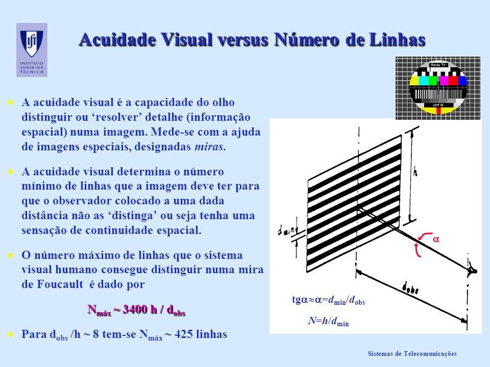 Sistemas de Telecomunicações Acuidade Visual versus Número de Linhas A acuidade visual é a capacidade do olho distinguir ou resolver detalhe (informaç