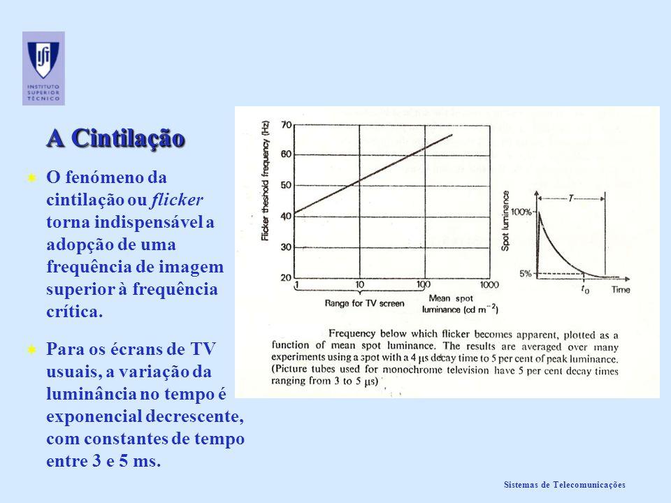 Sistemas de Telecomunicações Fracção útil dos varrimentos horizontal e vertical Número total de linhas: N T =N 1 +N 2 +N 3 +N 4 Número total de linhas: N T =N 1 +N 2 +N 3 +N 4 Número útil de linhas: N U =N 1 +N 3 Número útil de linhas: N U =N 1 +N 3 Fracção útil do varrimento vertical: V = N U / N T Fracção útil do varrimento vertical: V = N U / N T V típicos: 0.91 a 0.94 Duração total da linha: T L Duração total da linha: T L Duraração útil da linha: T U Duraração útil da linha: T U Fracção útil do varrimento horizontal: H = T U / T L Fracção útil do varrimento horizontal: H = T U / T L H típicos: 0.805 a 0.826 TuTu TLTL linhas=N 1 linhas=N 2 linhas=N 3 linhas=N 4