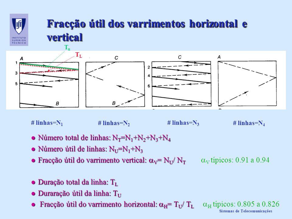 Sistemas de Telecomunicações Número total de linhas acuidade visual Atendendo à acuidade visual: N u =425 (linhas úteis) N u = V N´ T ; com V [0.91,0.94] fracção útil do varrimento vertical se V =0.92 N´ T =462 se V =0.92 N´ T =462 (número total de linhas sem considerar o factor de Kell) factor de Kell Devido ao factor de Kell (K ~ 0.7), N T = N´ T /K se N´ T =462 N T =660 se N´ T =462 N T =660 (número total de linhas) Nos sistemas standard N T =625 (Europa: PAL, SECAM) N T =625 (Europa: PAL, SECAM) N T =525 (América: NTSC) N T =525 (América: NTSC)