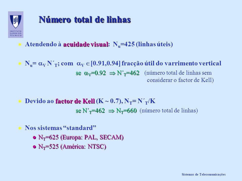 Sistemas de Telecomunicações Número total de linhas acuidade visual Atendendo à acuidade visual: N u =425 (linhas úteis) N u = V N´ T ; com V [0.91,0.