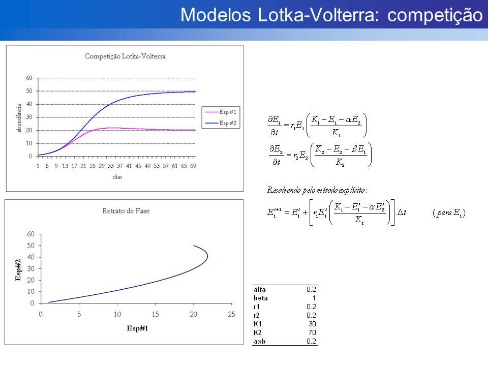 Modelos Lotka-Volterra: competição