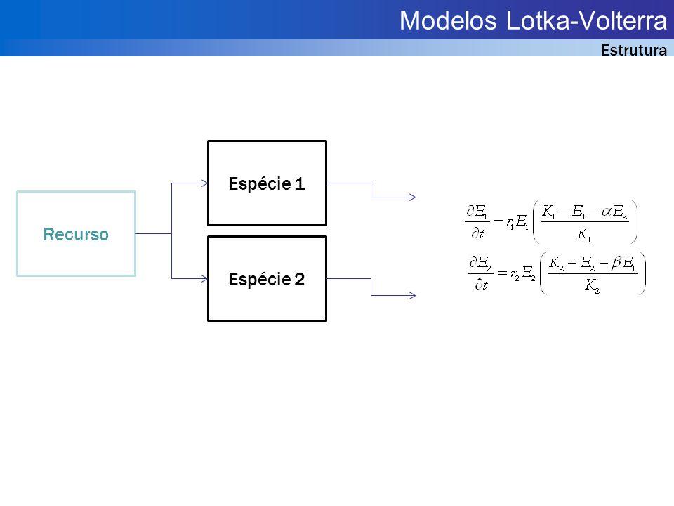 Modelos Lotka-Volterra Estrutura Espécie 1 Espécie 2 Recurso