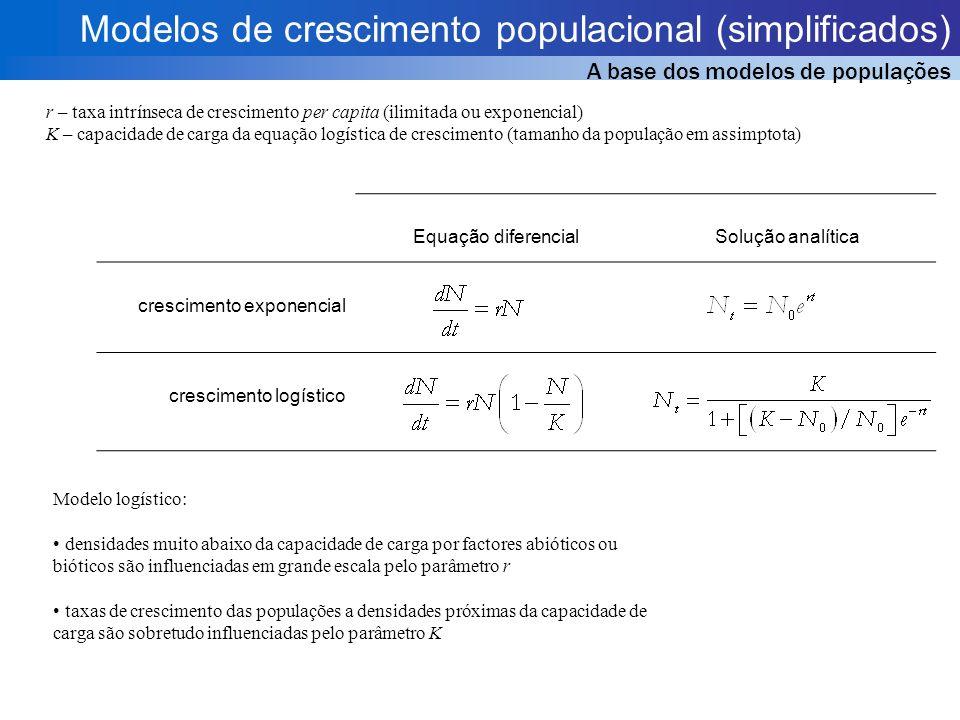 Modelos NPZD Vantagens (em relação aos anteriores) 1.Mais complexos 2.Mais realistas 3.Ciclos fechados (reciclagem de material) 4.Conservam massa