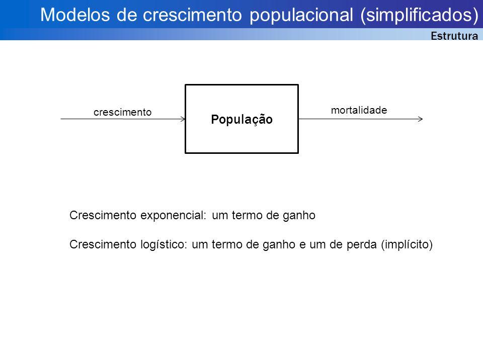 Modelos de crescimento populacional (simplificados) Estrutura População crescimento mortalidade Crescimento exponencial: um termo de ganho Crescimento logístico: um termo de ganho e um de perda (implícito)