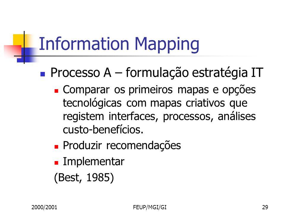 2000/2001FEUP/MGI/GI29 Information Mapping Processo A – formulação estratégia IT Comparar os primeiros mapas e opções tecnológicas com mapas criativos que registem interfaces, processos, análises custo-benefícios.