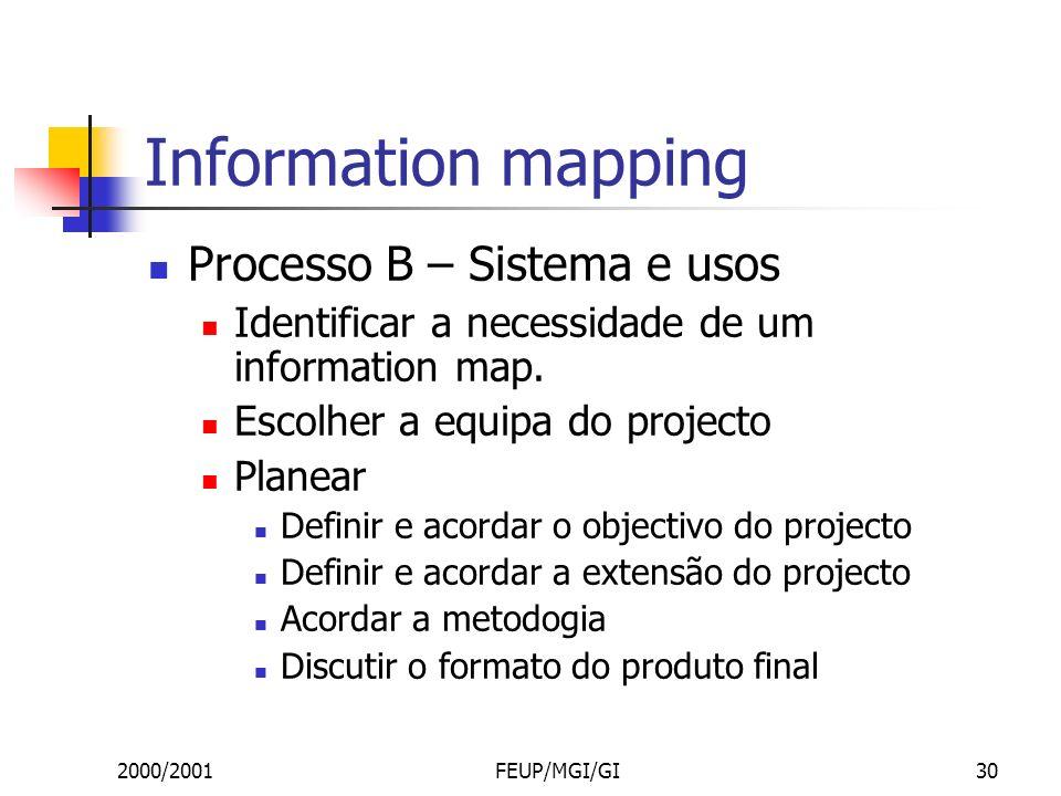 2000/2001FEUP/MGI/GI30 Information mapping Processo B – Sistema e usos Identificar a necessidade de um information map.