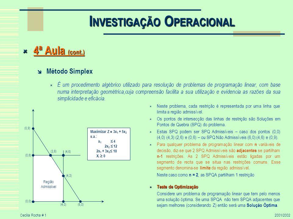 Cecília Rocha # 22001/2002 I NVESTIGAÇÃO O PERACIONAL 4ª Aula (cont.) 4ª Aula (cont.) Procedimentos do Método Simplex Início 1 Escolher o ponto (0,0) como SPQA inicial Teste de Optimização Concluir que o ponto (0,0) não é a Solução Óptima (os pontos adjacentes levam a uma melhor solução) Iterações 1ª Iteração Dos 2 limites que partem de (0,0) escolher a direcção x 2 – dado que tem maior parâmetro em Z, pelo que se chegará mais rapidamente à solução óptima.