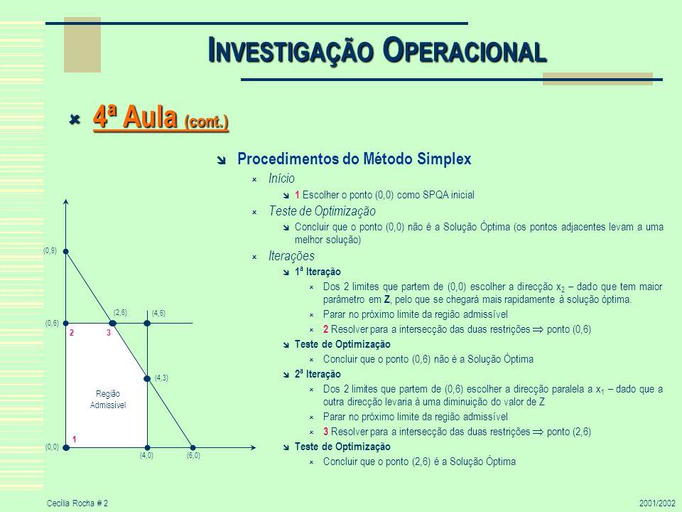 Cecília Rocha # 22001/2002 I NVESTIGAÇÃO O PERACIONAL 4ª Aula (cont.) 4ª Aula (cont.) Procedimentos do Método Simplex Início 1 Escolher o ponto (0,0)