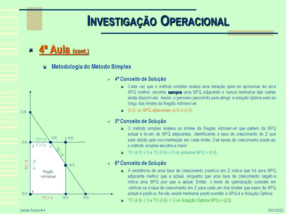 Cecília Rocha # 42001/2002 I NVESTIGAÇÃO O PERACIONAL 4ª Aula (cont.) 4ª Aula (cont.) Metodologia do Método Simplex 4º Conceito de Solução sempre Cada