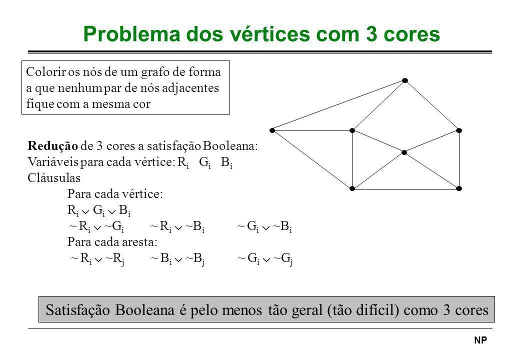 NP Problema dos vértices com 3 cores Colorir os nós de um grafo de forma a que nenhum par de nós adjacentes fique com a mesma cor Redução de 3 cores a