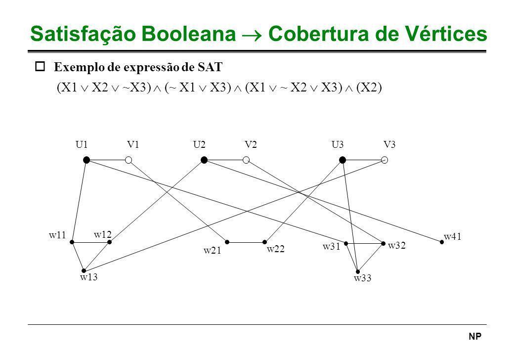 NP Satisfação Booleana Cobertura de Vértices oExemplo de expressão de SAT (X1 X2 ~X3) (~ X1 X3) (X1 ~ X2 X3) (X2) U1V1U2V2U3V3 w11 w13 w12 w21 w22 w31