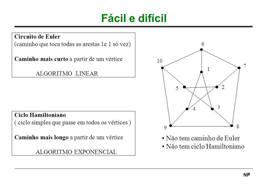 NP Fácil e difícil Circuito de Euler (caminho que toca todas as arestas 1e 1 só vez) Caminho mais curto a partir de um vértice ALGORITMO LINEAR Ciclo