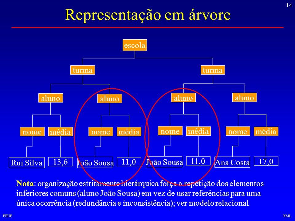 14 FEUPXML Representação em árvore escola turma aluno média nome 13,6 Rui Silva média nome 11,0 João Sousa média nome 11,0 João Sousa média nome 17,0