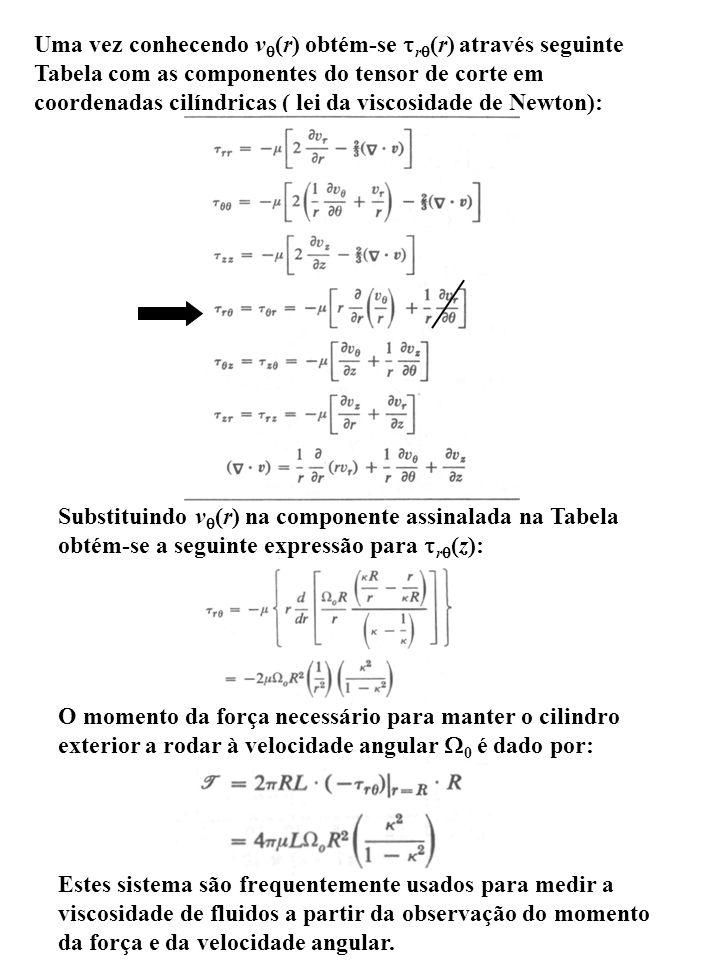 Uma vez conhecendo v (r) obtém-se r (r) através seguinte Tabela com as componentes do tensor de corte em coordenadas cilíndricas ( lei da viscosidade