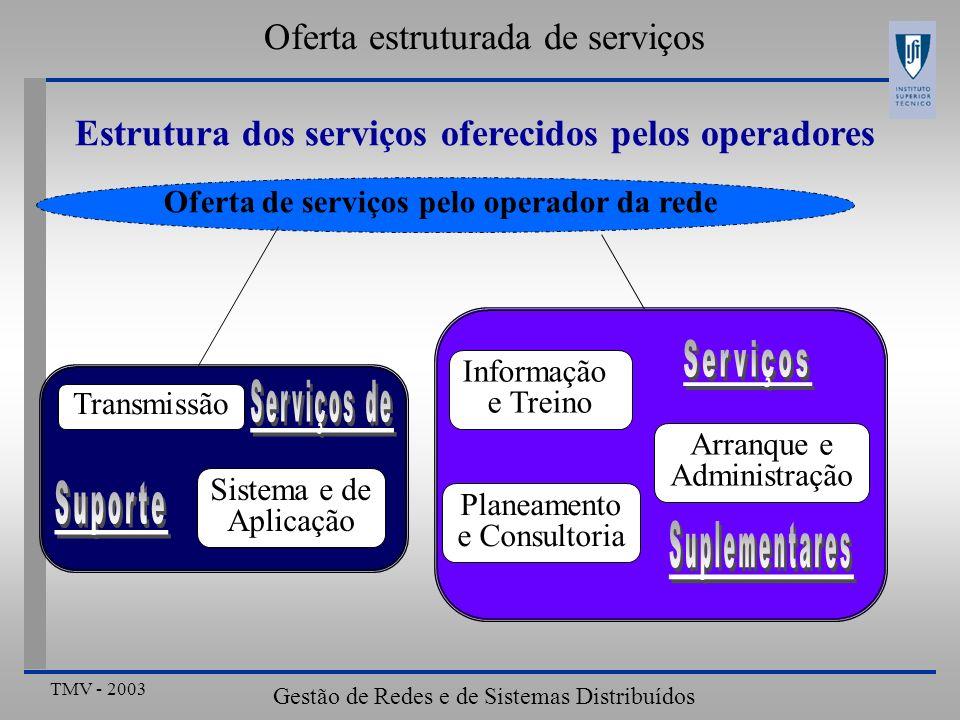 TMV - 2003 Gestão de Redes e de Sistemas Distribuídos Estrutura dos serviços oferecidos pelos operadores Oferta de serviços pelo operador da rede Informação e Treino Planeamento e Consultoria Arranque e Administração Transmissão Sistema e de Aplicação Oferta estruturada de serviços