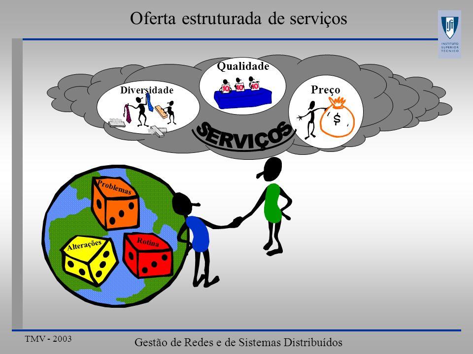TMV - 2003 Gestão de Redes e de Sistemas Distribuídos Qualidade Preço Diversidade Rotina Alterações Problemas Oferta estruturada de serviços