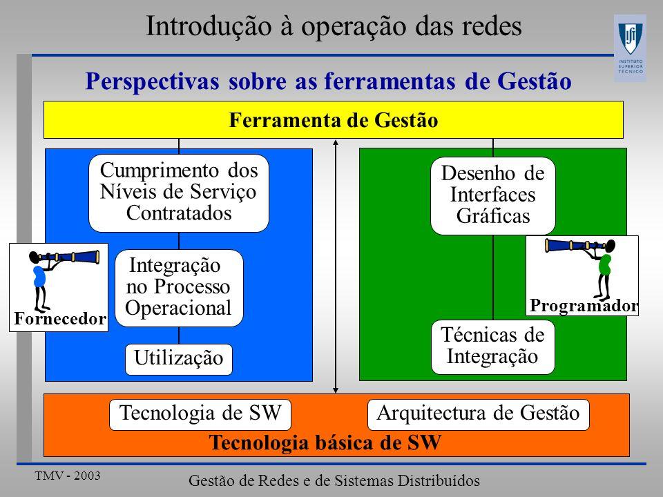 TMV - 2003 Gestão de Redes e de Sistemas Distribuídos Cumprimento dos Níveis de Serviço Contratados Integração no Processo Operacional Utilização Introdução à operação das redes Perspectivas sobre as ferramentas de Gestão Ferramenta de Gestão Desenho de Interfaces Gráficas Técnicas de Integração Tecnologia de SWArquitectura de Gestão Tecnologia básica de SW Fornecedor Programador