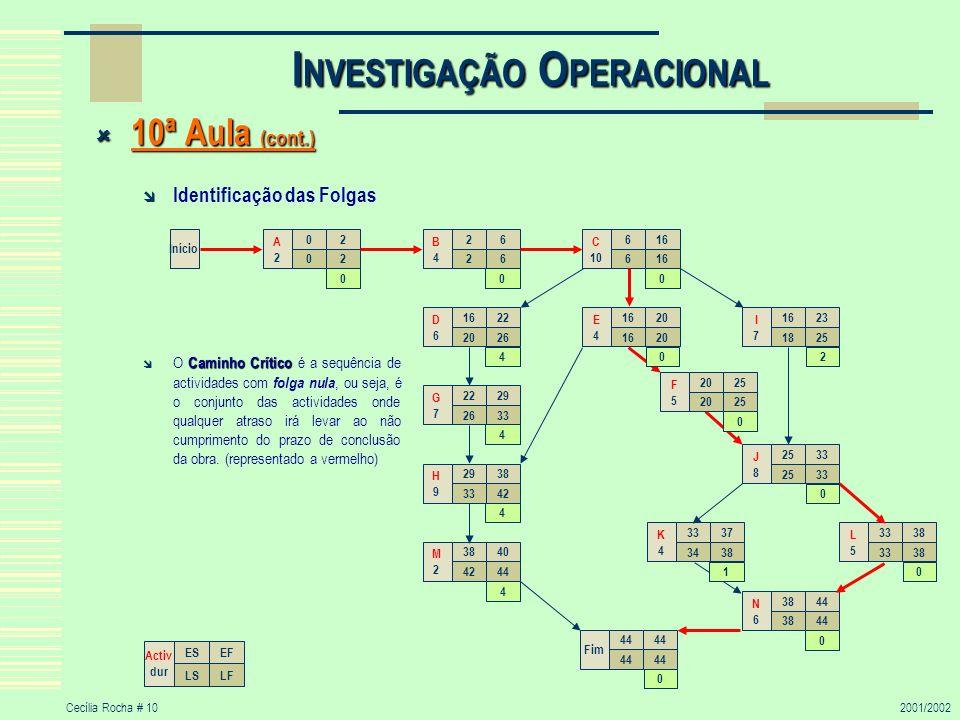 Cecília Rocha # 102001/2002 I NVESTIGAÇÃO O PERACIONAL 10ª Aula (cont.) 10ª Aula (cont.) Identificação das Folgas Caminho Crítico O Caminho Crítico é