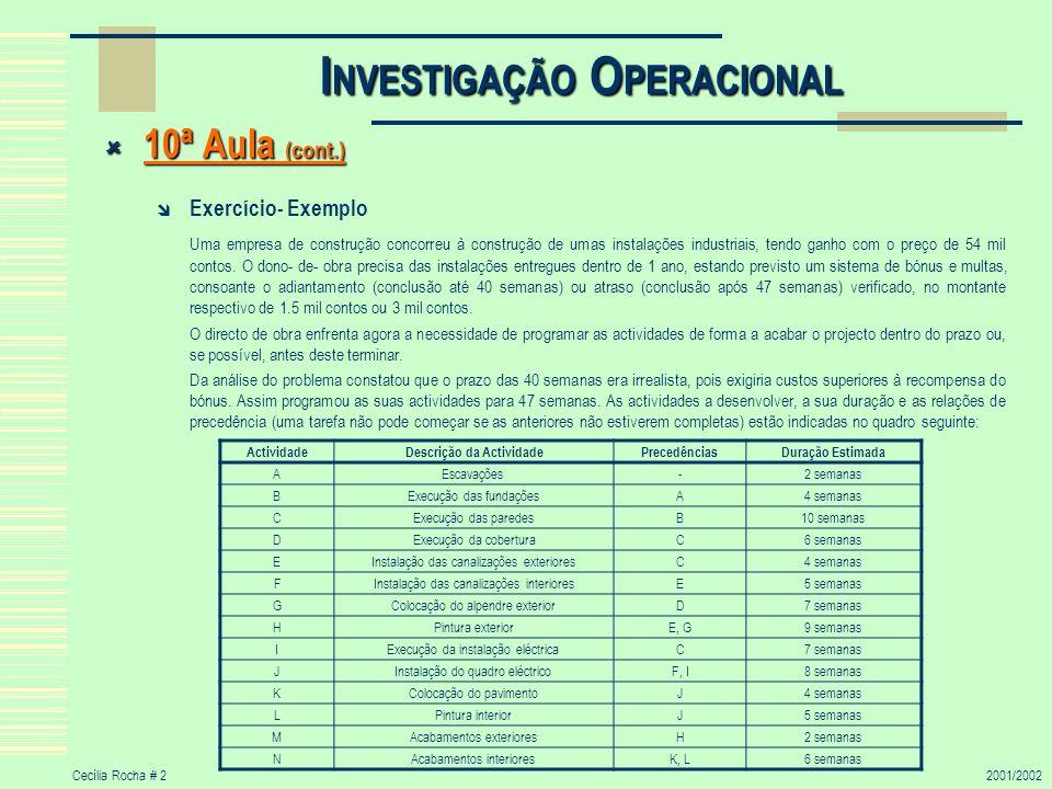 Cecília Rocha # 22001/2002 I NVESTIGAÇÃO O PERACIONAL 10ª Aula (cont.) 10ª Aula (cont.) Exercício- Exemplo Uma empresa de construção concorreu à const
