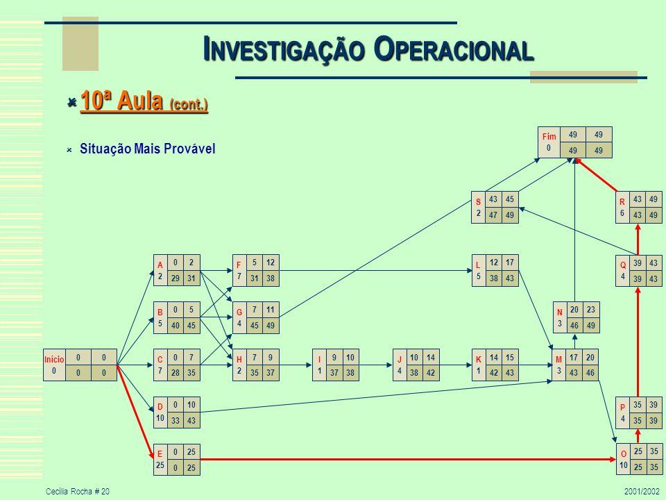 Cecília Rocha # 202001/2002 I NVESTIGAÇÃO O PERACIONAL 10ª Aula (cont.) 10ª Aula (cont.) Situação Mais Provável 00 00 Início 0 711 4549 G4G4 07 2835 C