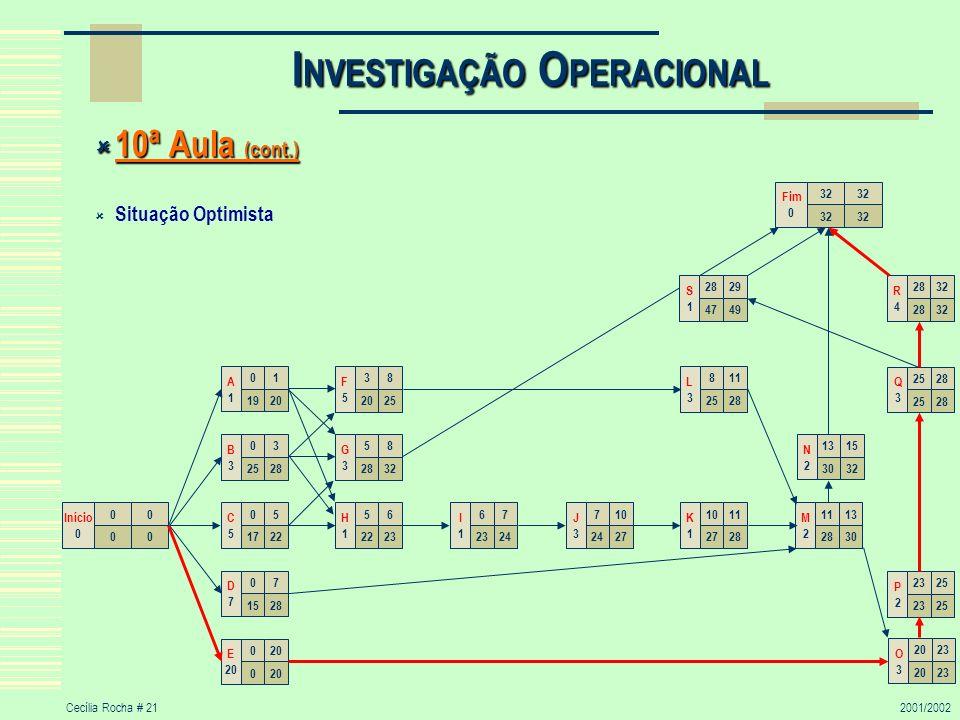 Cecília Rocha # 212001/2002 I NVESTIGAÇÃO O PERACIONAL 10ª Aula (cont.) 10ª Aula (cont.) Situação Optimista 00 00 Início 0 58 2832 G3G3 05 1722 C5C5 0