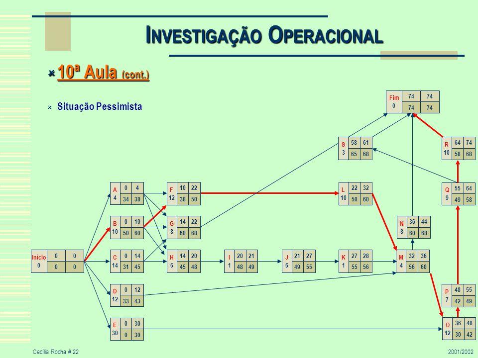 Cecília Rocha # 222001/2002 I NVESTIGAÇÃO O PERACIONAL 10ª Aula (cont.) 10ª Aula (cont.) Situação Pessimista 00 00 Início 0 1422 6068 G8G8 014 3145 C