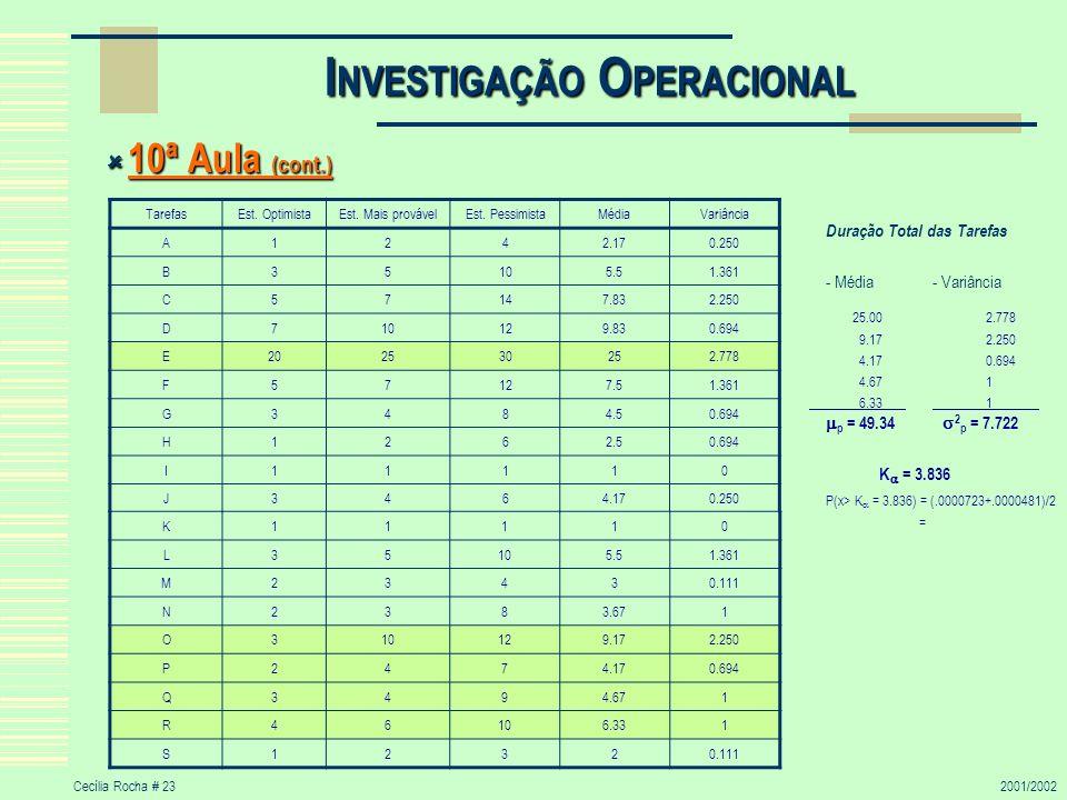 Cecília Rocha # 232001/2002 I NVESTIGAÇÃO O PERACIONAL 10ª Aula (cont.) 10ª Aula (cont.) Duração Total das Tarefas - Média- Variância 25.002.778 9.172