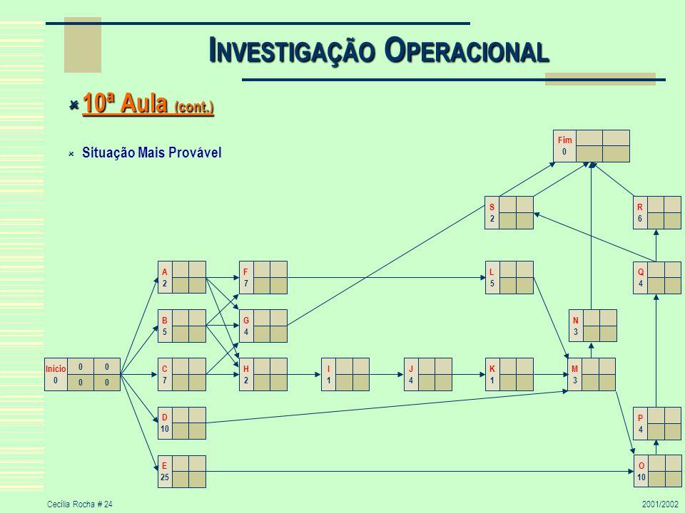 Cecília Rocha # 242001/2002 I NVESTIGAÇÃO O PERACIONAL 10ª Aula (cont.) 10ª Aula (cont.) Situação Mais Provável 00 00 Início 0 G4G4 C7C7 B5B5 D 10 E 2