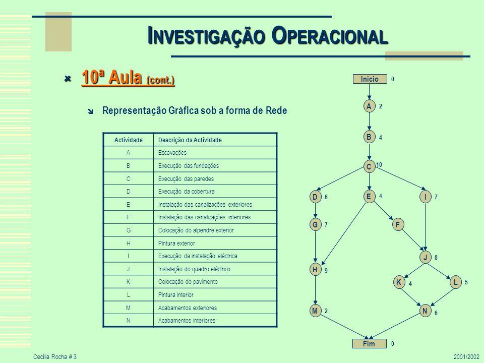Cecília Rocha # 32001/2002 I NVESTIGAÇÃO O PERACIONAL 10ª Aula (cont.) 10ª Aula (cont.) Representação Gráfica sob a forma de Rede Início A B C E DI G