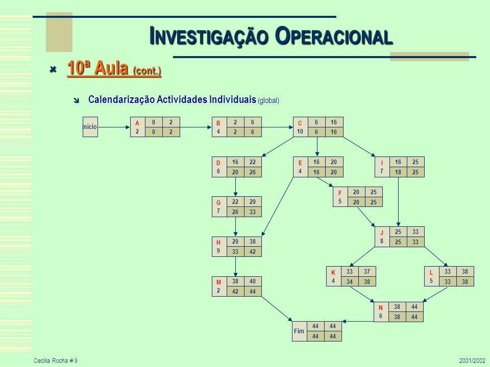 Cecília Rocha # 92001/2002 I NVESTIGAÇÃO O PERACIONAL 10ª Aula (cont.) 10ª Aula (cont.) Calendarização Actividades Individuais (global) Início 02 02 A