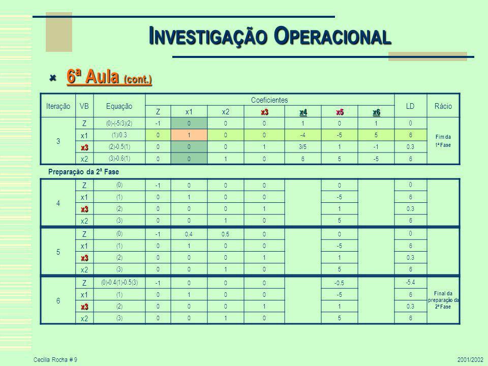 Cecília Rocha # 92001/2002 I NVESTIGAÇÃO O PERACIONAL 6ª Aula (cont.) 6ª Aula (cont.) Preparação da 2ª Fase IteraçãoVBEquação Coeficientes LDRácio Zx1x2x3x4x5x6 3 Z (0)-(-5/3)(2) 000101 0 Fim da 1ª Fase x1 (1)/0.3 0100-4-556 x3 (2)-0.5(1) 00013/510.3 x2 (3)-0.6(1) 001065-56 4 Z (0) 0000 0 x1 (1) 0100-56 x3 (2) 000110.3 x2 (3) 001056 6 Z (0)-0.4(1)-0.5(3) 000-0.5 -5.4 Final da preparação da 2ª Fase x1 (1) 0100-56 x3 (2) 000110.3 x2 (3) 001056 5 Z (0) 0.40.500 0 x1 (1) 0100-56 x3 (2) 000110.3 x2 (3) 001056
