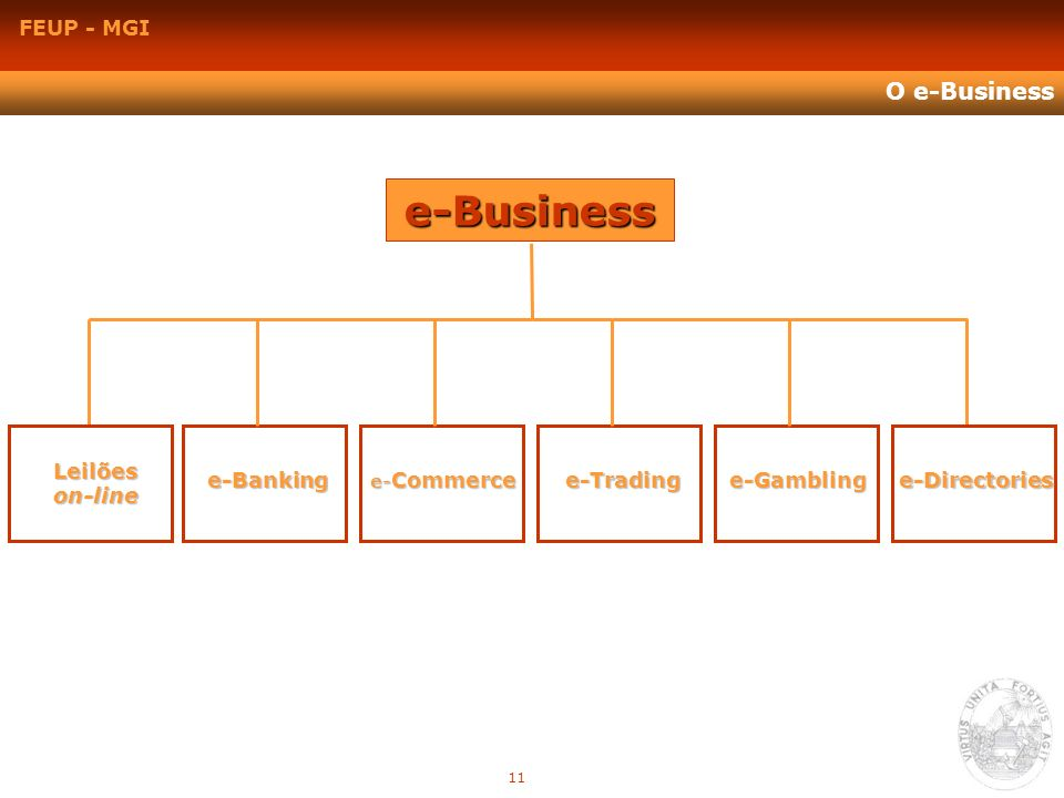FEUP - MGI O e-Business e-Business Leilõeson-line e-Gamblinge-Directoriese-Trading e- Commerce e-Banking 11