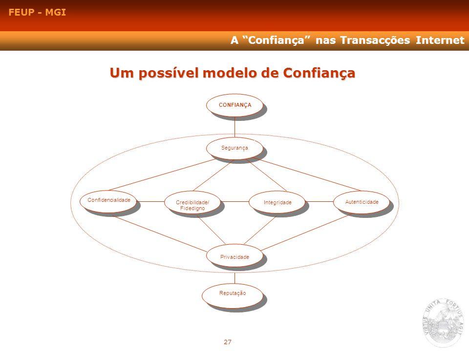 FEUP - MGI A Confiança nas Transacções Internet Um possível modelo de Confiança Segurança CONFIANÇA Credibilidade/ Fidedigno Integridade Autenticidade