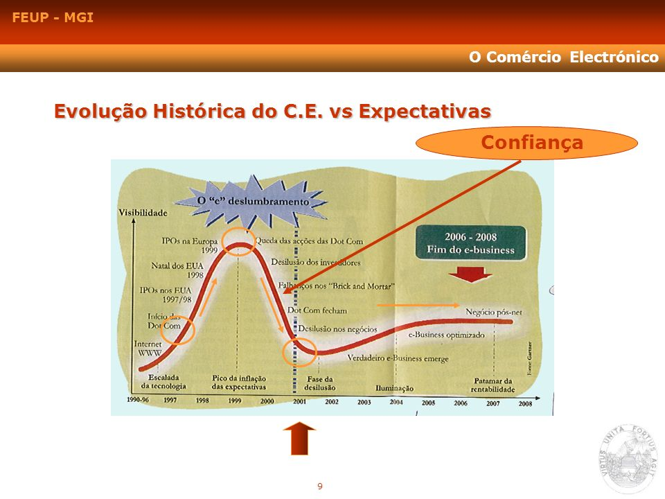 FEUP - MGI O Comércio Electrónico Evolução Histórica do C.E. vs Expectativas Confiança 9