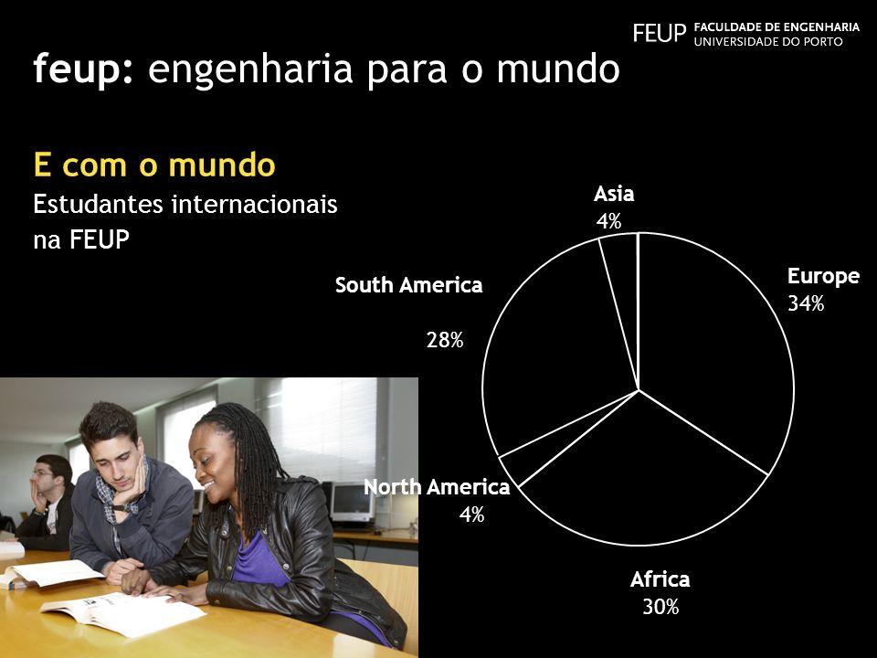 feup: engenharia para o mundo E com o mundo Estudantes internacionais na FEUP South America Europe 34% Africa 30% North America 4% 28% Asia 4%
