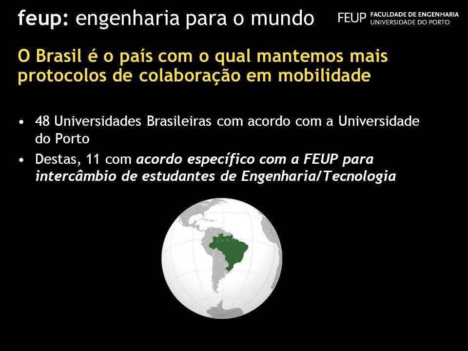 48 Universidades Brasileiras com acordo com a Universidade do Porto Destas, 11 com acordo específico com a FEUP para intercâmbio de estudantes de Enge