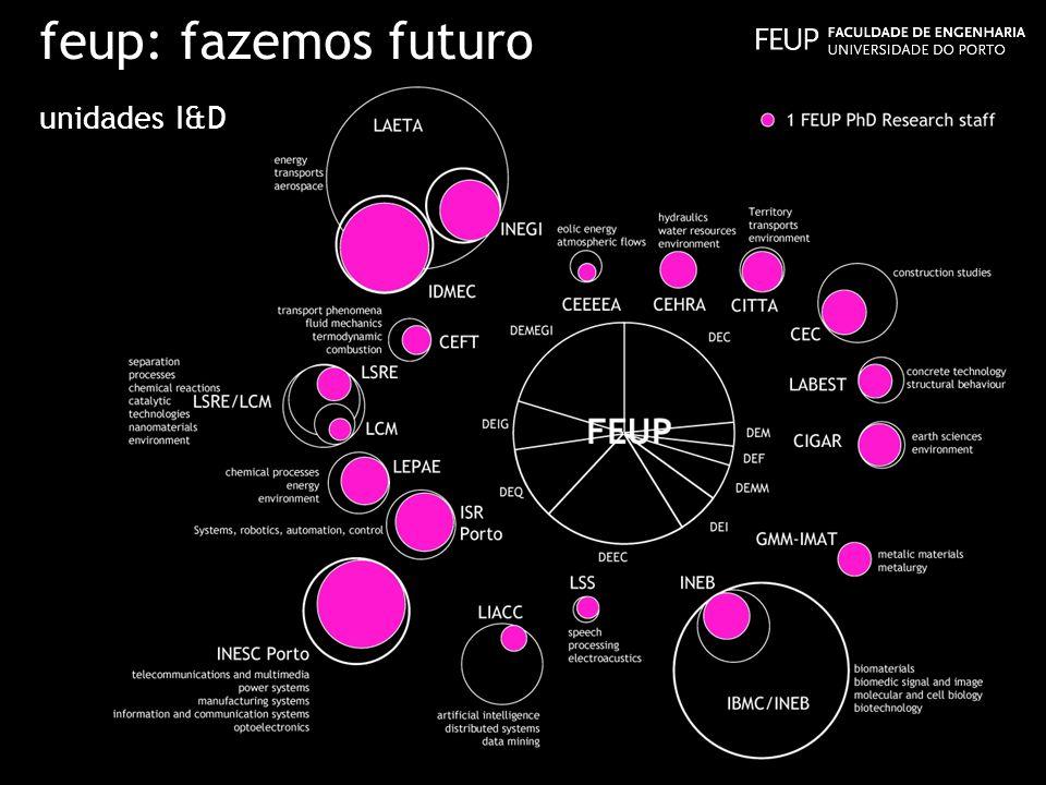 feup: fazemos futuro unidades I&D