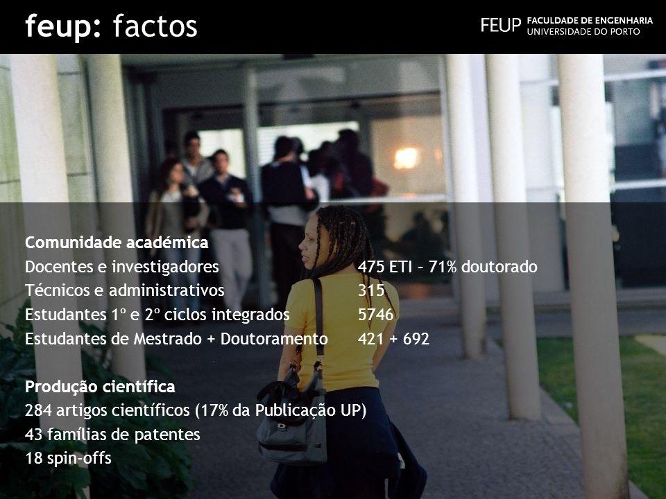 feup: factos Comunidade académica Docentes e investigadores475 ETI – 71% doutorado Técnicos e administrativos315 Estudantes 1º e 2º ciclos integrados5
