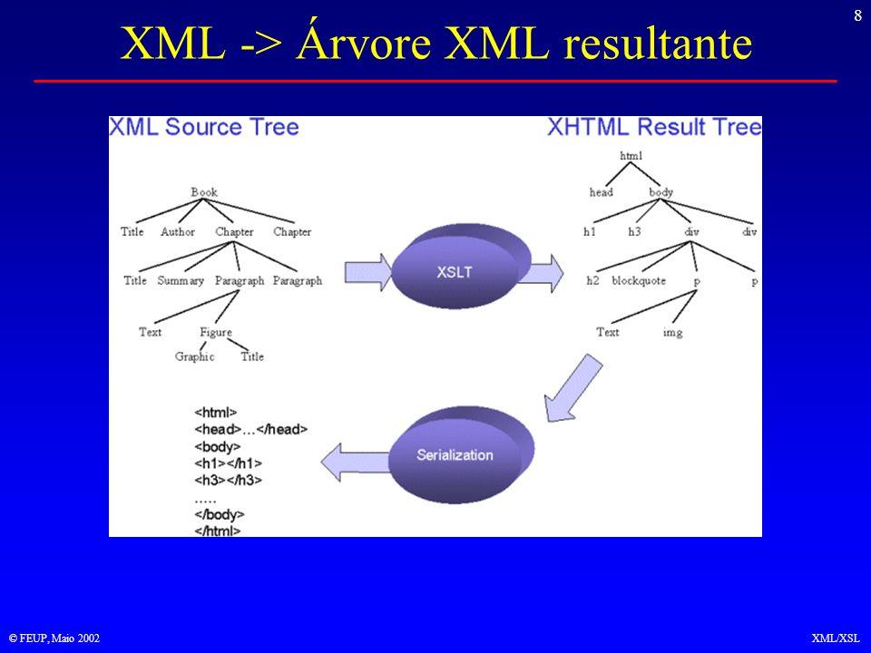 9 © FEUP, Maio 2002XML/XSL Árvores de partida Árvore XML para processador XML –Hierarquia de elementos Árvore XML para processador XSL –Nó raiz (diferente do elemento raiz) –Elementos –Texto –Atributos –Espaços de nomes –Instruções de processamento –Comentários