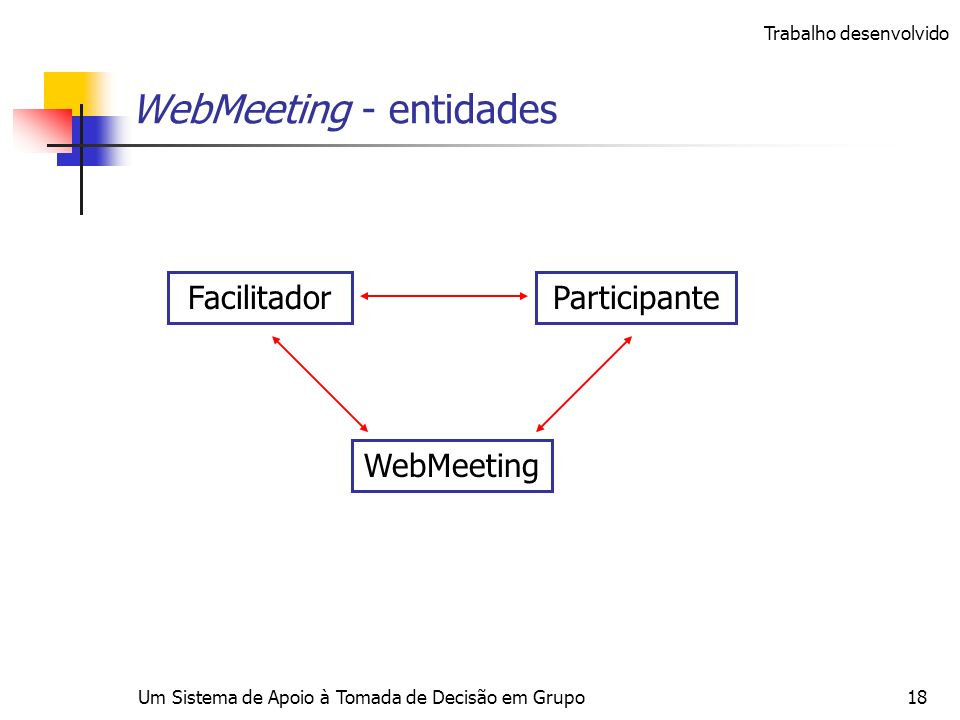 Um Sistema de Apoio à Tomada de Decisão em Grupo18 WebMeeting - entidades FacilitadorParticipante WebMeeting Trabalho desenvolvido