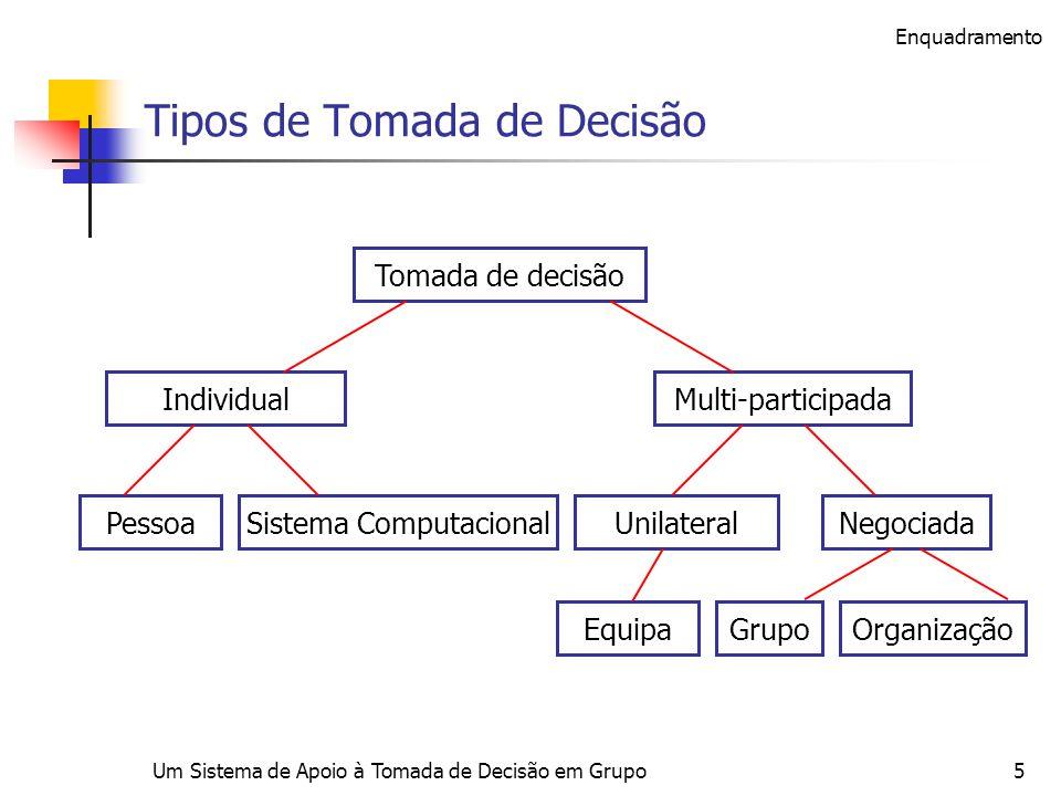 Um Sistema de Apoio à Tomada de Decisão em Grupo5 Tipos de Tomada de Decisão Individual Pessoa EquipaGrupoOrganização NegociadaUnilateralSistema Compu