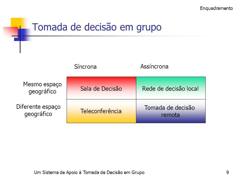 Um Sistema de Apoio à Tomada de Decisão em Grupo9 Tomada de decisão em grupo Síncrona Assíncrona Mesmo espaço geográfico Diferente espaço geográfico S